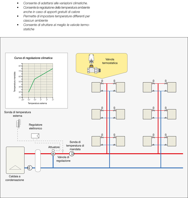 Caldaia A Condensazione Svantaggi impianti a radiatori con caldaia a condensazione   caleffi