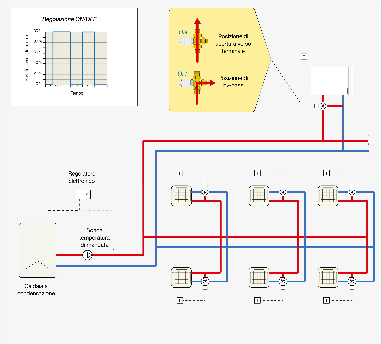 Pompa Di Calore Ventilconvettori impianti a ventilconvettori con caldaia a condensazione