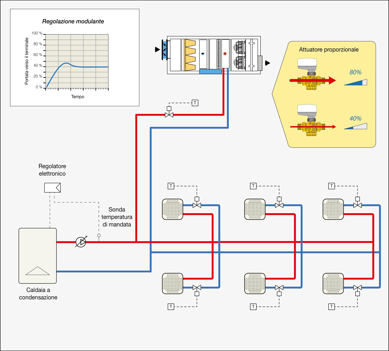 Caldaia A Condensazione Svantaggi impianti a ventilconvettori con caldaia a condensazione