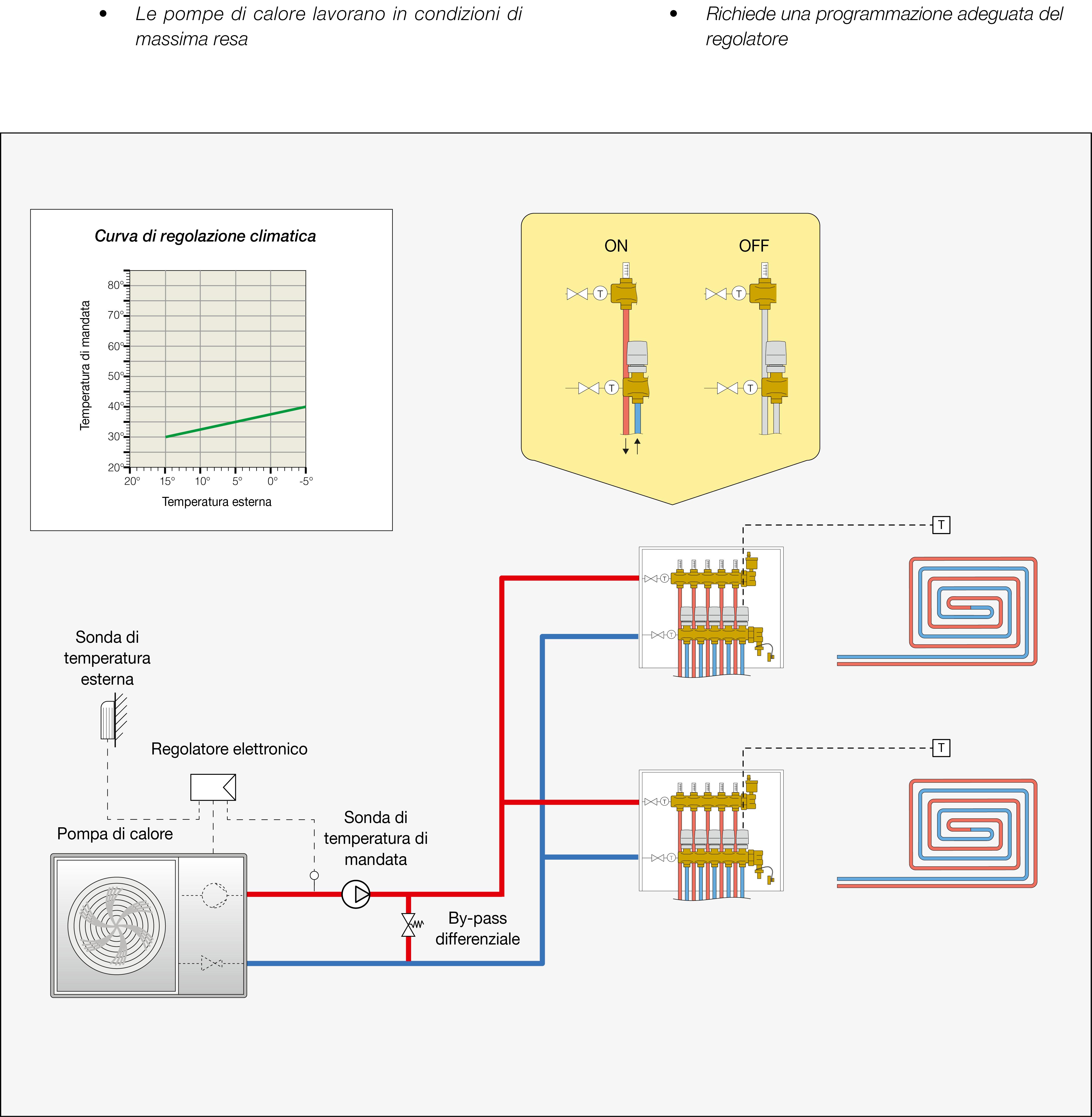 Pompa Di Calore Ventilconvettori impianti a pannelli radianti con pompa di calore | caleffi