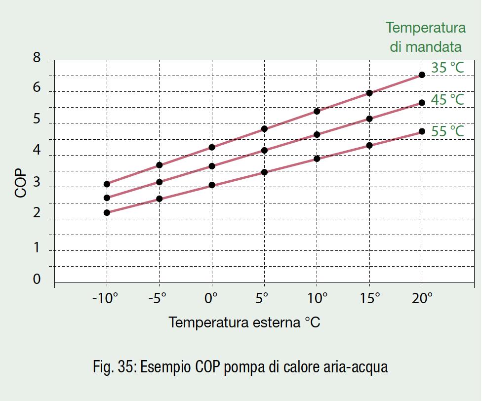 Pompa Di Calore Ventilconvettori esempio a caso 2: impianto a pannelli radianti con pompa di